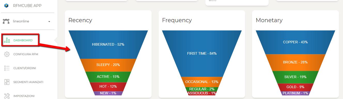 costruire_segmento_rfm_dashboard