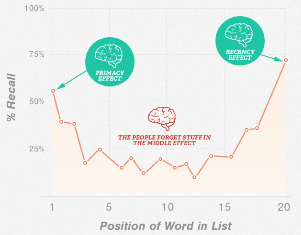 Grafico che evidenzia come il copywriting persuasivo nei punti elenco funzioni sui primi punti e sugli ultimi. Nei punti centrali la memoria non recupera le informazioni