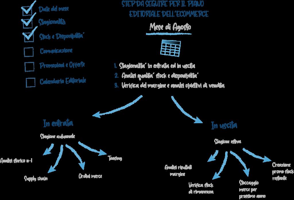 piano editoriale per ecommerce step da seguire fase dell'analisi dello stock e della stagionalità