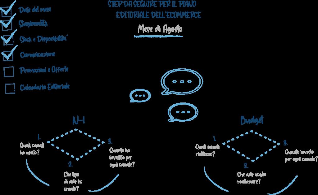 piano editoriale per ecommerce step da seguire comunicazione e ads