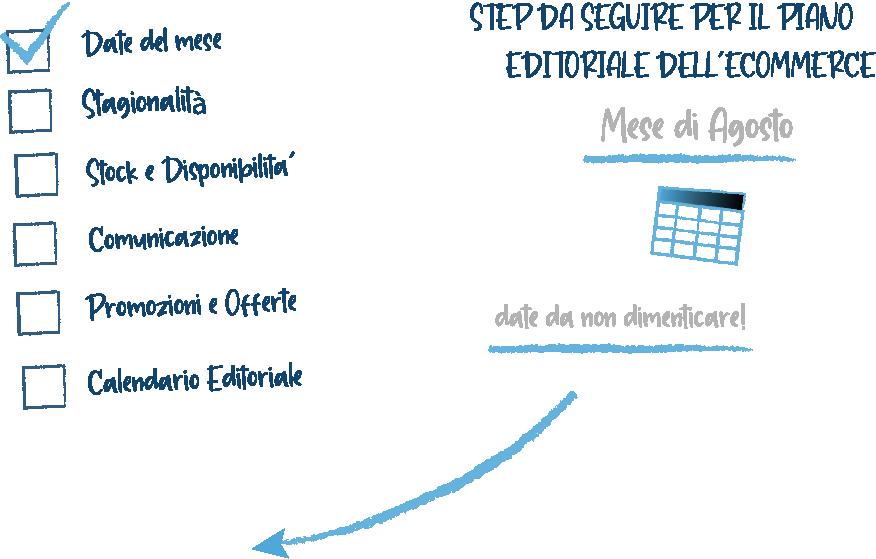 piano editoriale per ecommerce step da seguire date del mese