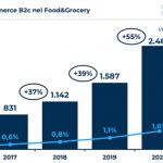 Ecommerce Food: i Prodotti più acquistati online in Italia