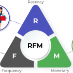 Catch-all guide on your customer base RFM analysis